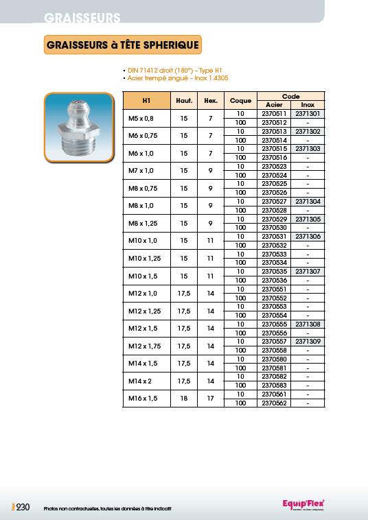 Graisseurs à tête sphérique DIN 71412 acier inox Droit (180°)
